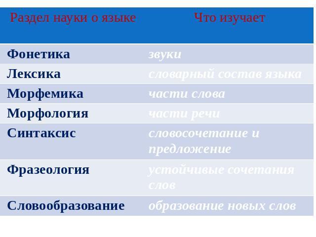 таблица разделов языкознания