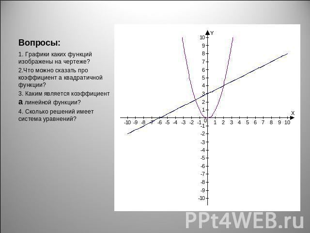 Графиком какой функции является график изображенный на рисунке