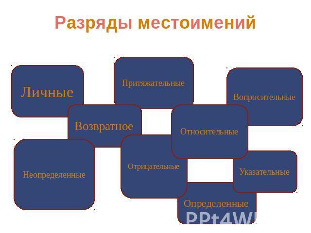 часть речи местоимения таблица
