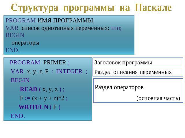 урок на тему знакомство с языком паскаль