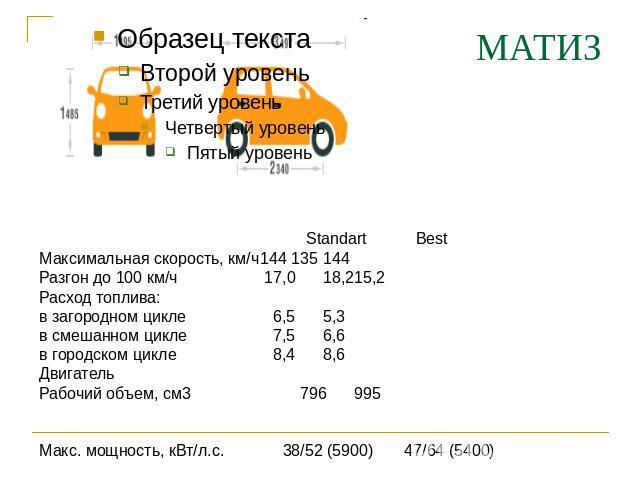 МАТИЗ Максимальная скорость, км/ч144135144 Разгон поперед 000 км/ч 07,0 08,215,2 Расход топлива: во загородном цикле 0,55,3 на смешанном цикле 0,56,6 на городском цикле 0,48,6 Двигатель Рабочий объем, см3 096995 Макс. мощность, кВт/л.с. 08/52 (5900) 07/64 (5400)