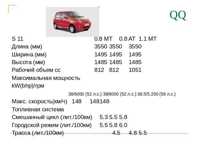 QQ S 01 0.8 MT0.8 AT1.1 MT Длина (мм) 055035503550 Ширина (мм) 049514951495 Высота (мм) 048514851485 Рабочий диапазон cc 012 012 0051 Максимальная мощь kW(bhp)/rpм 08/6000 (52 л.с.) 08/6000 (52 л.с.) 08.5/5.200 (56 л.с.) Макс. скорость(км/ч) 048148…