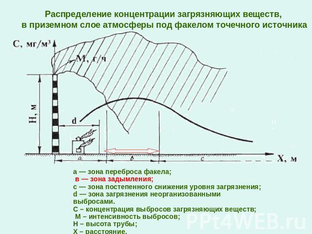2 расчет загрязнения атмосферы выбросами одиночного источника