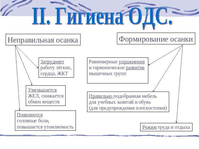 Гигиена ОДС.