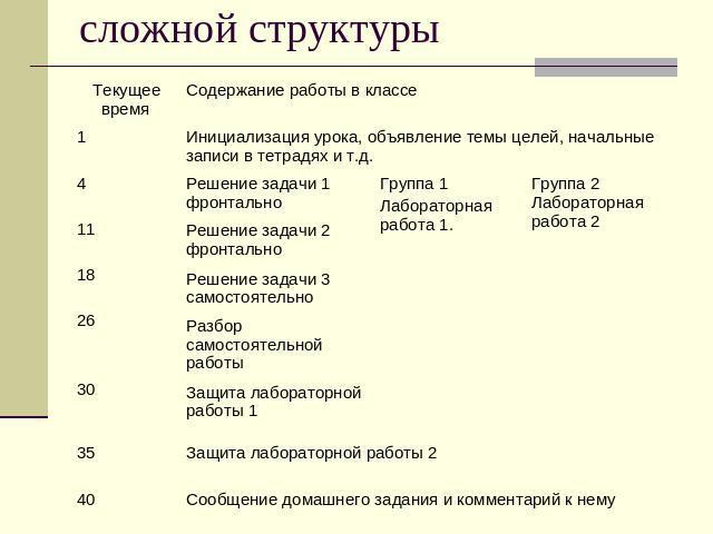 Организационная схема урока
