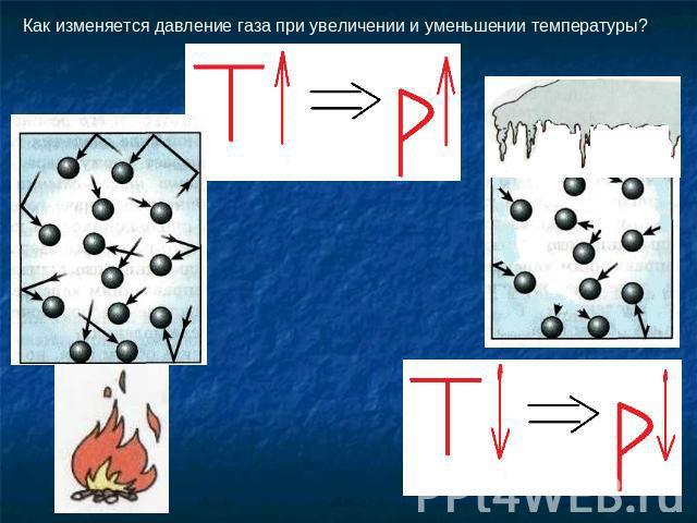 Как изменится давление газа при изменении его
