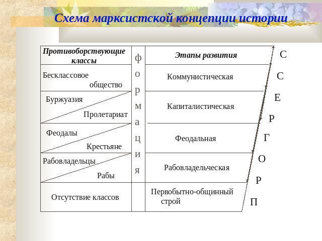 Схема марксистской концепции