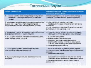 Что такое таксономия блума презентация