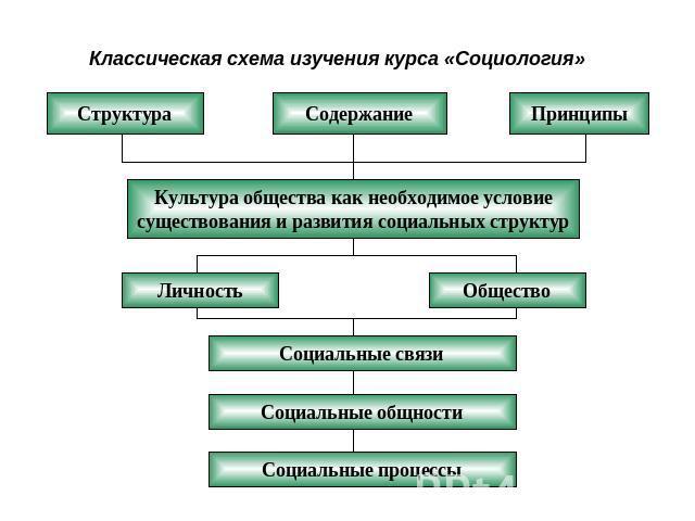 """""""Современная социология и"""