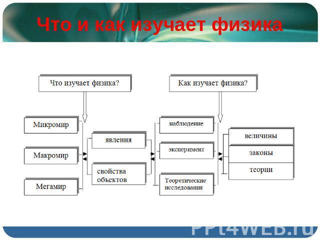Презентация По Физике Механика