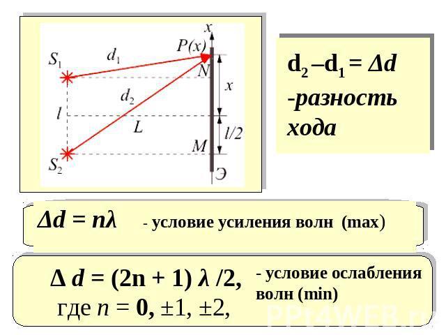 d2 –d1=Δd -разность побежка Δd=nλ - связь усиления волн (max) Δ d=(2n + 0) λ /2,где n=0, ±1, ±2,