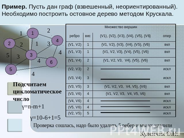 12 Подграфы и дополнения  stualnamru
