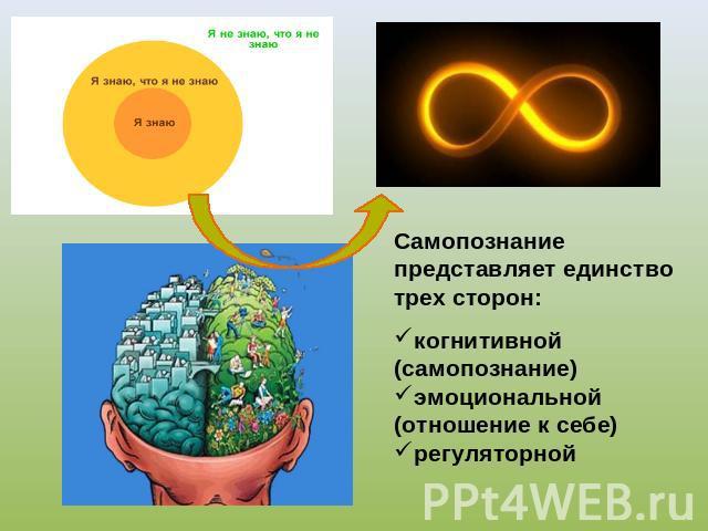 Самопознание в жизни человека