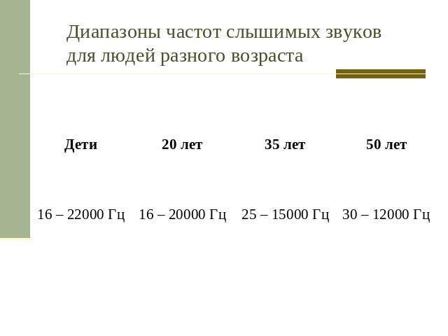 Частотный диапазон шума
