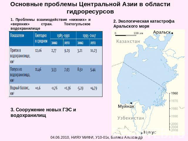 территориальные проблемы центральной азии Таблицы
