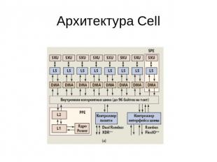 Архитектура Cell