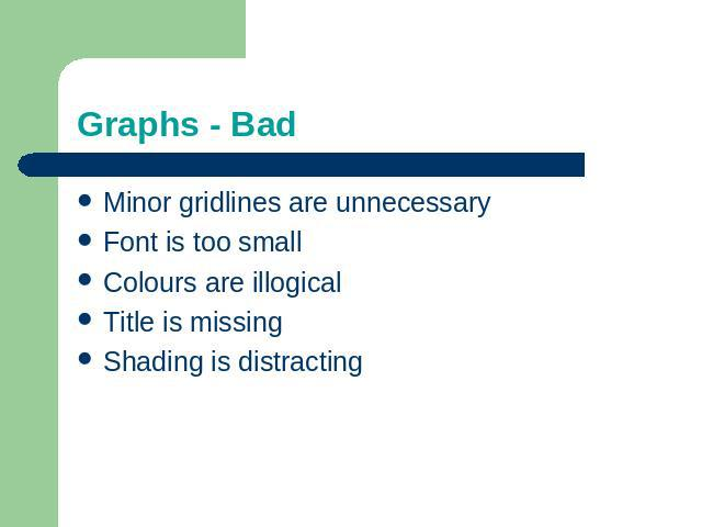 Graphs - Bad Minor gridlines are unnecessaryFont is too smallColours are illogicalTitle is missingShading is distracting