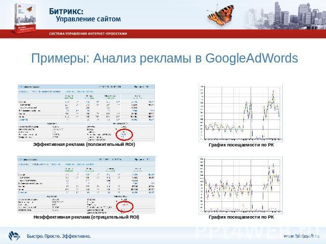 Примеры: Анализ рекламы в GoogleAdWords