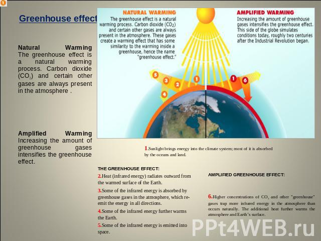 Greenhouse effects Natural WarmingThe greenhouse effect is a natural warming process. Carbon dioxide (CO2) and certain other gases are always present in the atmosphere . Amplified WarmingIncreasing the amount of greenhouse gases intensifies the gree…