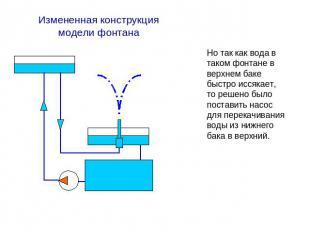 Схема фонтана в физике