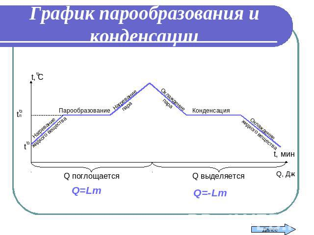 Какой участок графика соответствует процессу конденсации воды