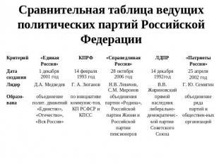 4 ведущие партии россии