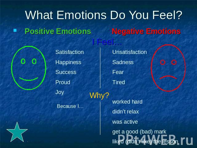 What Emotions Do You Feel? Positive Emotions Negative Emotions I Feel…SatisfactionHappinessSuccessProudJoyUnsatisfactionSadnessFearTiredworked harddidn't relaxwas activeget a good (bad) markliked (didn't like) the lesson