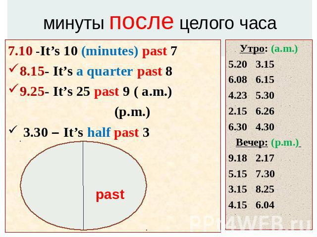 минуты после целого часа 7.10 -It's 10 (minutes) past 78.15- It's a quarter past 89.25- It's 25 past 9 ( a.m.) (p.m.) 3.30 – It's half past 3Утро: (a.m.)5.20 3.156.08 6.154.23 5.302.15 6.266.30 4.30Вечер: (p.m.) 9.18 2.175.15 7.303.15 8.254.15 6.04