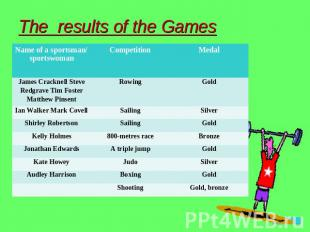 The results of the Games