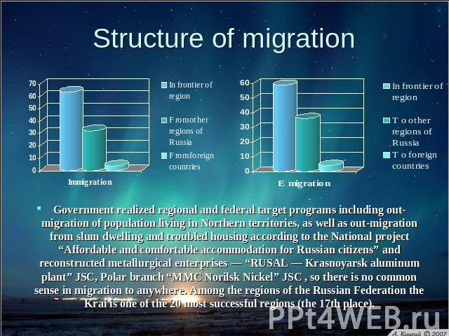 Structure of migration Government realized regional and federal target programs including out-migration of population living in Northern territories, as well as out-migration from slum dwelling and troubled housing according to the National project …