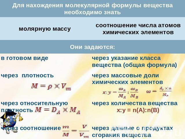побороть формулы для нахождения молярной массы термобелье успешно справляется
