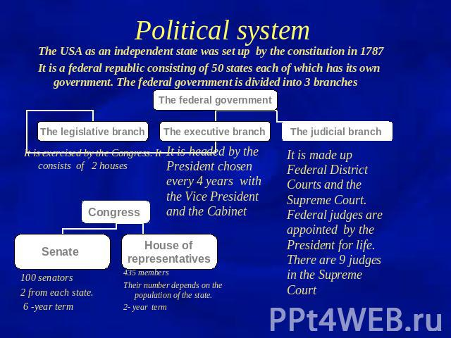 Political system The USA as an independent state was set up by the constitution in 1787It is a federal republic consisting of 50 states each of which has its own government. The federal government is divided into 3 branches It is exercised by the Co…