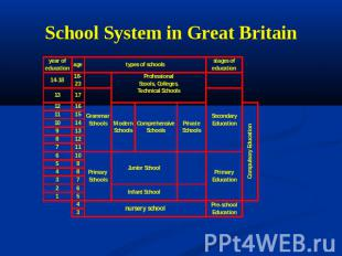 School System in Great Britain