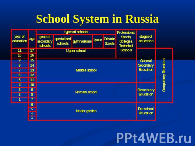 School System in Russia