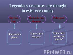 Legendary creatures are thought to exist even today Big foot, The Loch-Ness Polt
