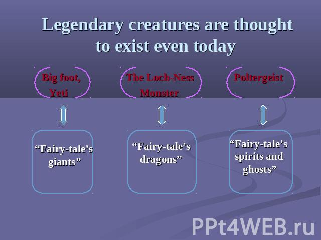 "Legendary creatures are thought to exist even today Big foot, The Loch-Ness Poltergeist Yeti Monster ""Fairy-tale's giants"" ""Fairy-tale's dragons"" ""Fairy-tale's spirits and ghosts"""