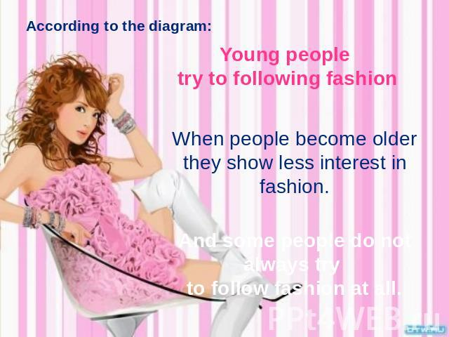 According to the diagram: Young people try to following fashion When people become older they show less interest in fashion. And some people do not always try to follow fashion at all.