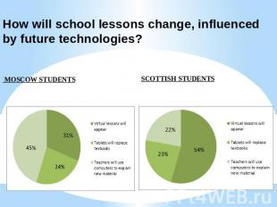 How will school lessons change, influenced by future technologies? MOSCOW STUDEN