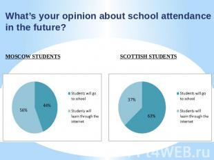What's your opinion about school attendance in the future? MOSCOW STUDENTS SCOTT