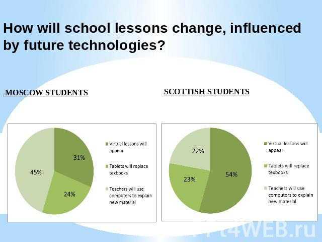 How will school lessons change, influenced by future technologies? MOSCOW STUDENTS SCOTTISH STUDENTS