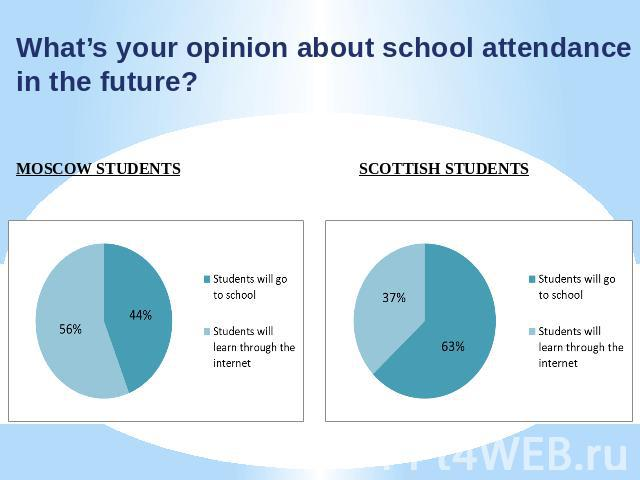 What's your opinion about school attendance in the future? MOSCOW STUDENTS SCOTTISH STUDENTS