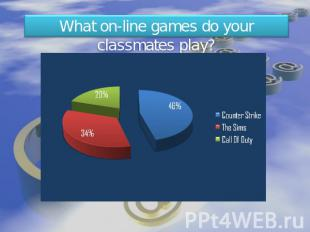What on-line games do your classmates play?