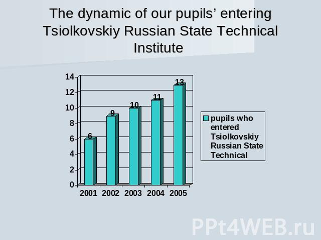 The dynamic of our pupils' entering Tsiolkovskiy Russian State Technical Institute