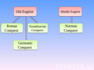 Old English Roman Conquest Scandinavian Conquest Germanic Conquest Middle Englis