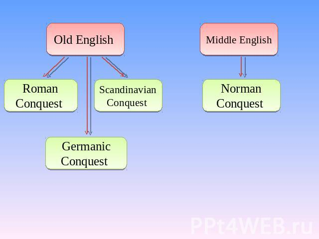 Old English Roman Conquest Scandinavian Conquest Germanic Conquest Middle English Norman Conquest