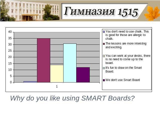 Why do you like using SMART Boards?