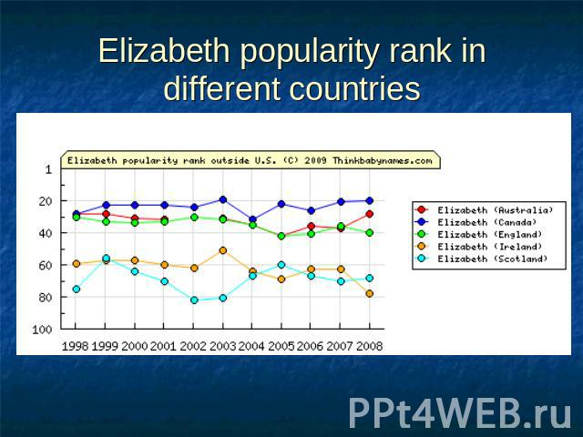 Elizabeth popularity rank in different countries