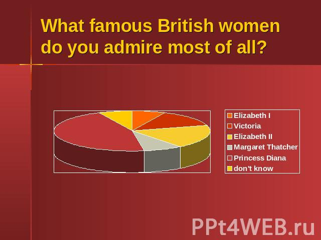 What famous British women do you admire most of all?