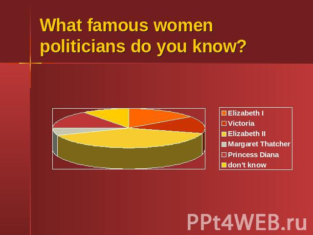 What famous women politicians do you know?