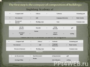 The first step is the compare of composition of buildings: Anglolang Academy of